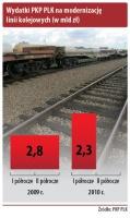 Wydatki PKP PLK na modernizacje linii kolejowych (w mld zł)