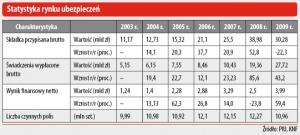 Statystyka rynku ubezpieczeń