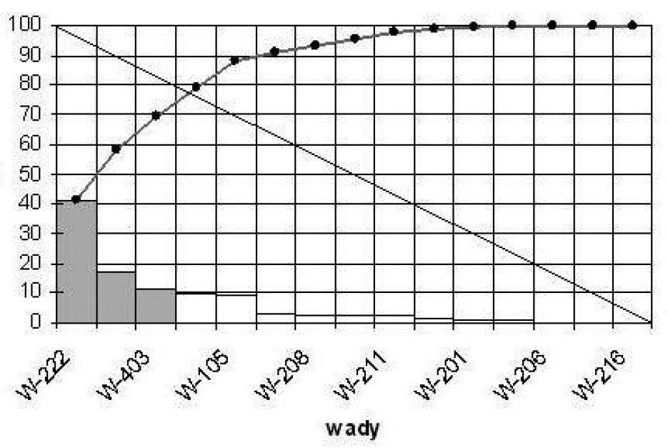 Zastosowanie koncepcji waonego wykresu ishikawy do analizy wad wykres pareto lorenza dla 15 wad ccuart Choice Image