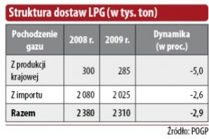 Struktura dostaw LPG (w tys. ton)