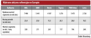Wybrane aktywa rafineryjne w Europie