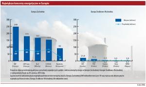 Najwieksze koncerny energetyczne w Europie