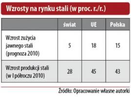 Wzrosty na rynku stali (w proc. r./r.)