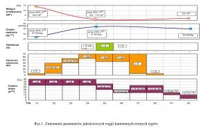 Rys.1. Zmienność parametrów jakościowych węgli kamiennych różnych typów