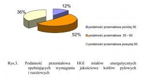 Rys.3. Podatność przemiałowa HGI miałów energetycznych spełniających wymagania jakościowe kotłów pyłowych i rusztowych