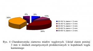 Rys. 4 Charakterystyka ziarnowa miałów węglowych. Udział ziaren poniżej  3 mm w miałach energetycznych produkowanych w kopalniach węgla kamiennego