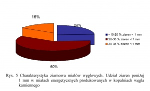 Rys. 5 Charakterystyka ziarnowa miałów węglowych. Udział ziaren poniżej 1 mm w miałach energetycznych produkowanych w kopalniach węgla kamiennego