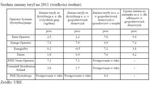 Średnie zmiany taryf na 2011 r.
