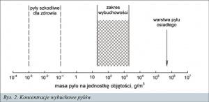 Rys. 2. Koncentracje wybuchowe pyłów