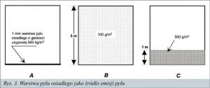 Rys. 3. Warstwa pyłu osiadłego jako źródło emisji pyłu