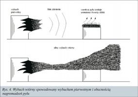 Rys. 4. Wybuch wtórny spowodowany wybuchem pierwotnym i obecnością nagromadzeń pyłu
