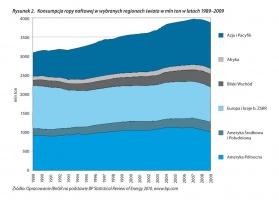 Rysunek 2. Konsumpcja ropy naftowej w wybranych regionach świata w mln ton w latach 1989-2009