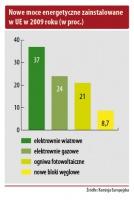 Nowe moce energetyczne zainstalowane w UE w 2009 roku (w proc.)