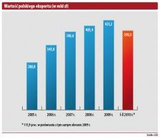 Wartość polskiego eksportu (w mln zł)