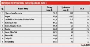 Najwięksi dystrybutorzy stali w I półroczu 2010 r.