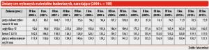 Zmiany cen wybranych materiałów budowlanych, narastająco (2004 r. = 100)