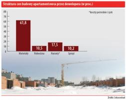 Struktura cen budowy apartamentowca przez dewelopera (w proc.)