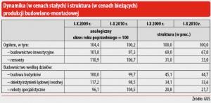 Dynamika (w cenach stałych) i struktura (w cenach bieżących) produkcji budowlano-montażowej