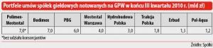 Portfele umów spółek giełdowych notowanych na GPW w końcu III kwartału 2010 r. (mld zł)