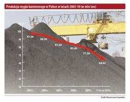 Produkcja węgla kamiennego w Polsce w latach 2005-10 (w mln ton)