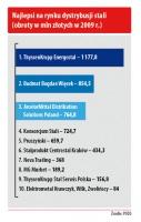 Najlepsi na rynku dystrybusji stali (obroty w mln złotych w 2009 r.)