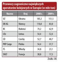 Przewozy zagraniczne największych operatorów kolejowych w Europie (w mln ton)