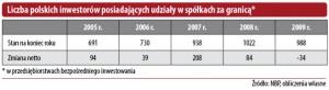 Liczba polskich inwestorów posiadających udziały w spółkach za granicą*