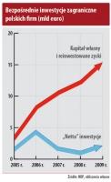 Bezpośrednie inwestycje zagraniczne polskich firm (mld euro)