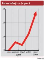 Poziom inflacji r./r. (w proc.)