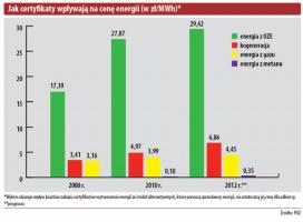 Jak certy katy wpływaja na cene energii (w zł/MWh)*
