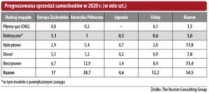 Prognozowana sprzedaż samochodów w 2020 r. (w mln szt.)
