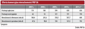 Oferta komercyjna nieruchomości PKP SA