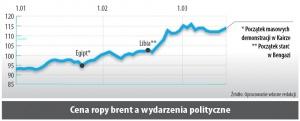 Cena ropy brent a wydarzenia polityczne