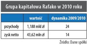 Grupa kapitałowa Rafako w 2010r.