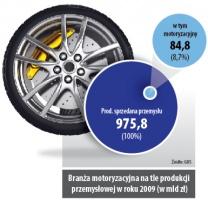 Branża motoryzacyjna na tle produkcji przemysłowej w roku 2009(w mld zł)