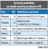 Systemy podatków na rynku motoryzacyjnym w UE