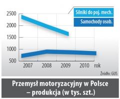 Przemysł motoryzacyjny w Polsce  - produkcja (w tys. szt.)