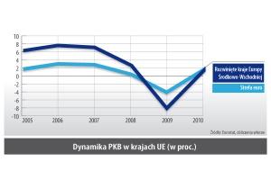 Dynamika PKB w krajach UE (w proc.)