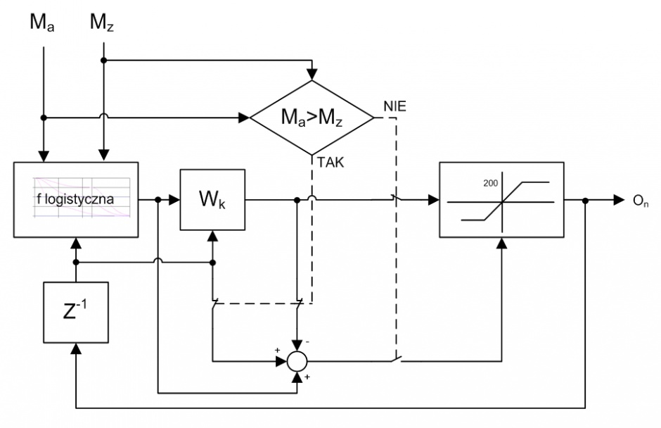 Rys. 2. Schemat blokowy układu regulatora adaptacyjnego