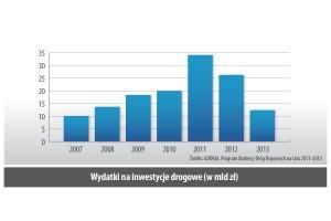 Wydatki na inwestycje drogowe (w mld zł)
