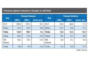 Przewozy lądowe towarów w Europie (w mln tkm)
