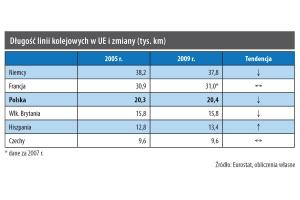 Długość linii kolejowych w UE i zmiany (tys. km)