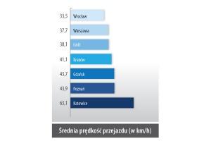 Średnia prędkośc przejazdu (w km/h)