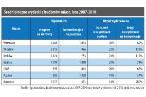 Średnioroczne wydatki z budżetów miast, lata 2007-2010