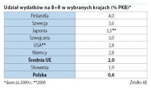 Udział wydatków na B+R w wybranych krajach (% PKB)