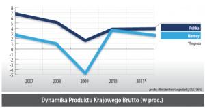 Dynamika Produktu Krajowego Brutto (w proc.)