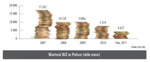 Wartość BIZ w Polsce (mln euro)
