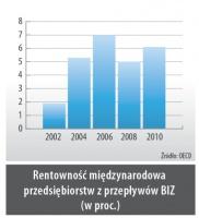 Rentowność międzynarodowa przedsiębiorstw z przepływów BIZ (w proc.)