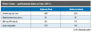 Orlen i Lotos - podstawowe dane za I kw. 2011r.