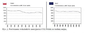 Rys. 2. Porównanie wskaźników emisyjności CO2 Polski ze średnią unijną